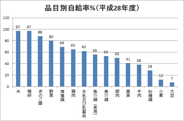 率 自給 牛肉 食料 日本